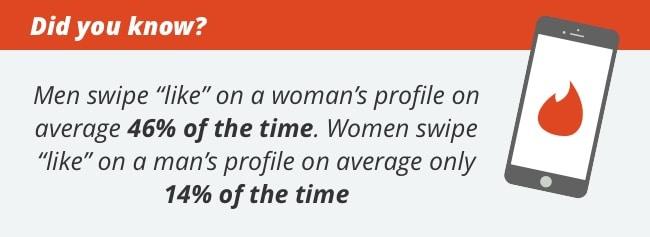 Tinder Swipe Stats