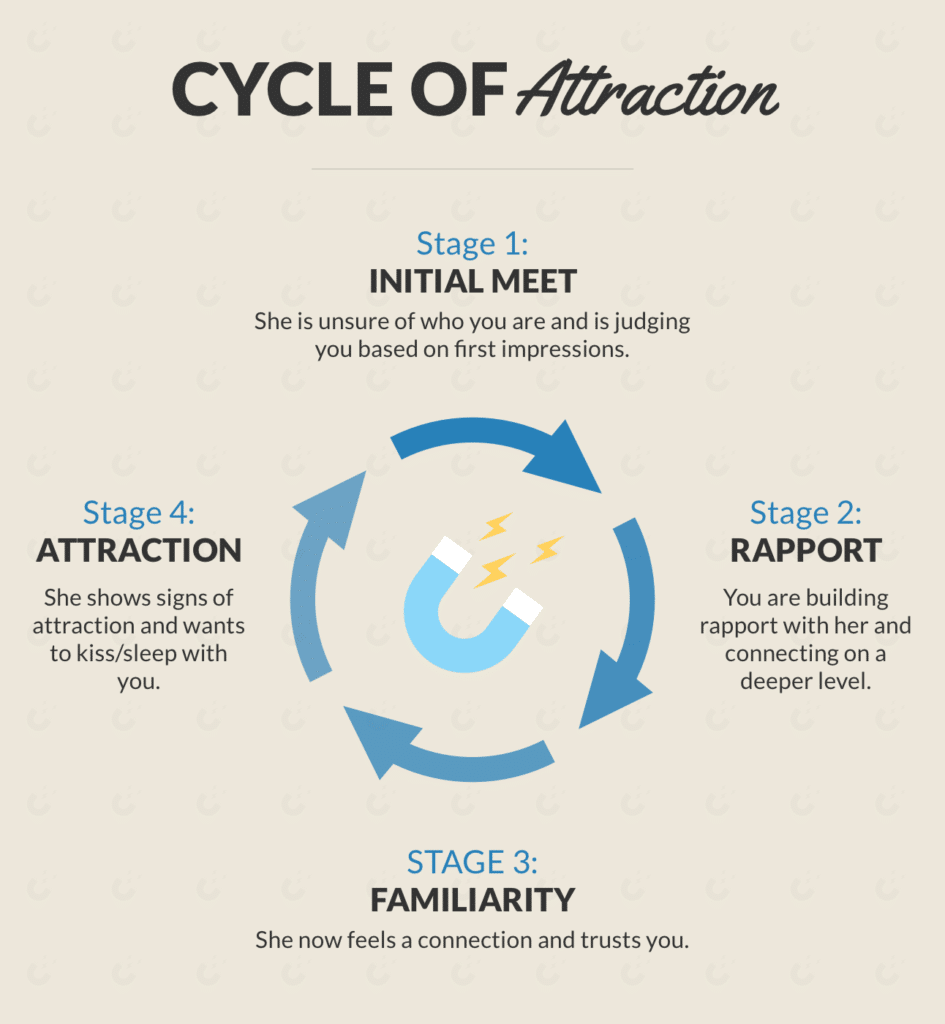 'Cycle Of Attraction' diagram